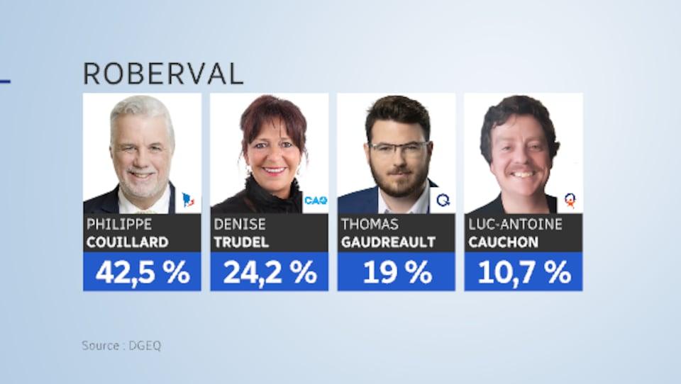 Philippe Couillard du PLQ a 42,5 % des voix, Denise Trudel de la CAQ a 24,2 %, Thomas Gaudreault du PQ a 19 % et Luc-Antoine Cauchon a 10,7 % des voix