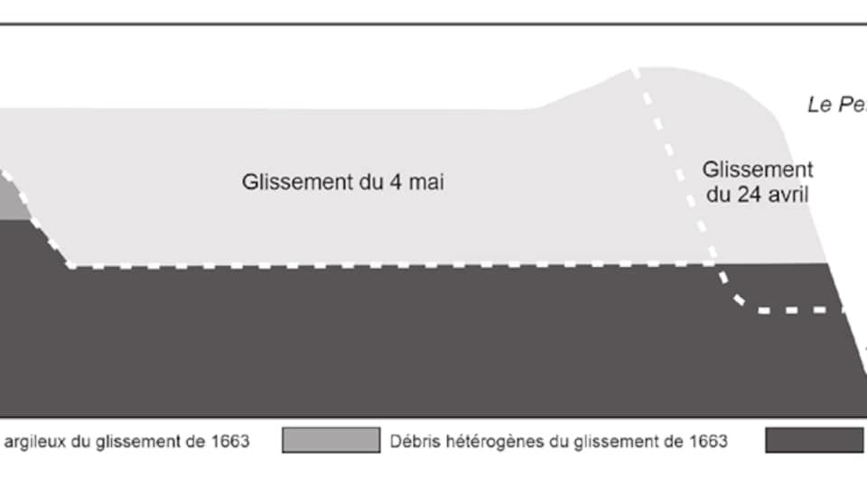 Un graphique montre une partie du sol qui s'est effondrée le 24 avril, on voit aussi quel portion du terrain a glissé une dizaine de jours plus tard.