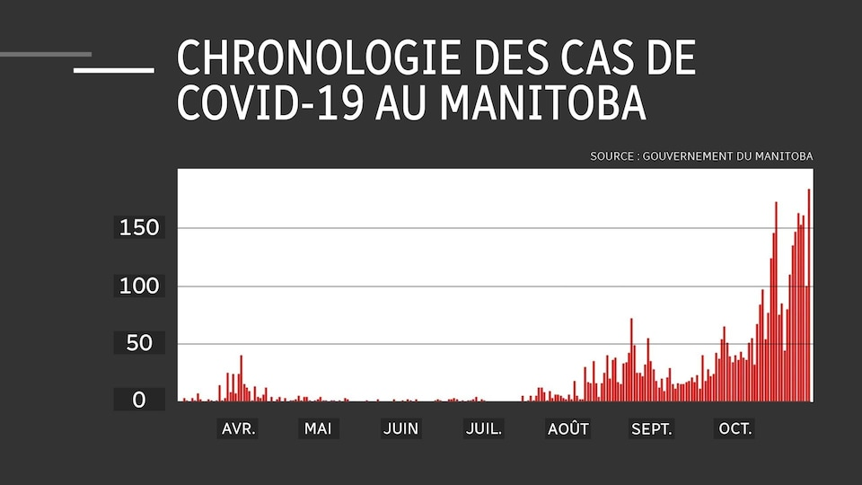 Un tableau montre le nombre de cas de COVID-19 ici au Manitoba