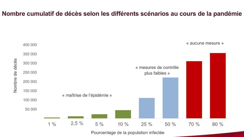 Un graphique montrant le nombre de décès possibles selon différents scénarios.