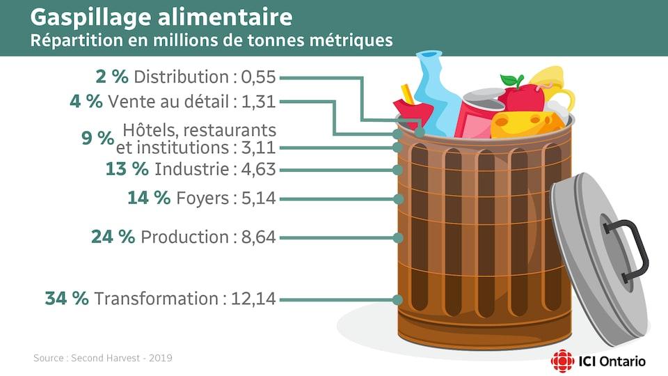 Dessin d'une poubelle remplie de nourriture accompagnée des pourcentages d'aliments gaspillés par les producteurs et l'industrie de la transformation ainsi que les foyers et les restaurants.
