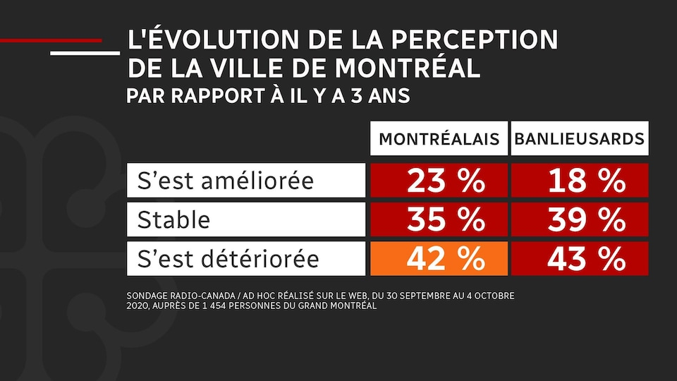 Des statistiques sur l'évolution de la perception de la ville de Montréal par rapport à il y a trois ans, qui s'est détériorée pour 42 % des Montréalais et 43 % des banlieusards.