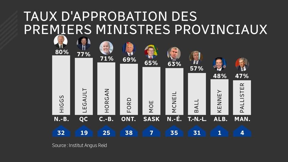 Sondage sur le taux d'approbation des premiers ministres provinciaux.