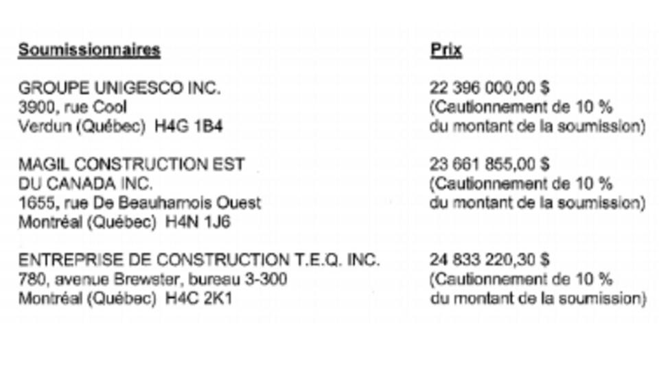 Résultats de l'appel d'offres qui s'est clôturé le 5 février.