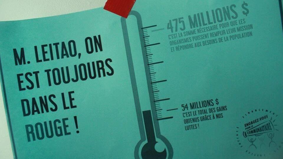 On réclame plus d'argent pour les 4000 organismes communautaires du Québec.