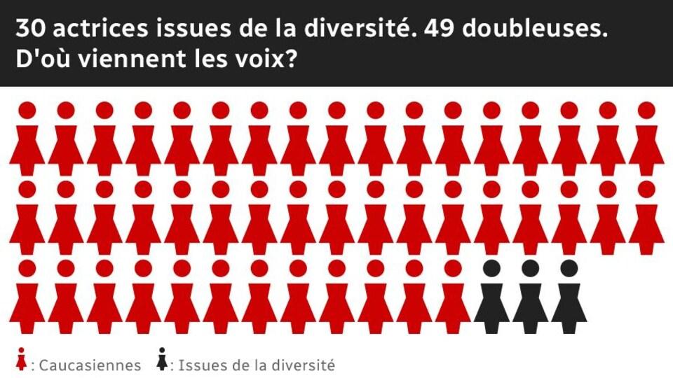 Une série de pictogrammes représente les doubleuses du Québec.