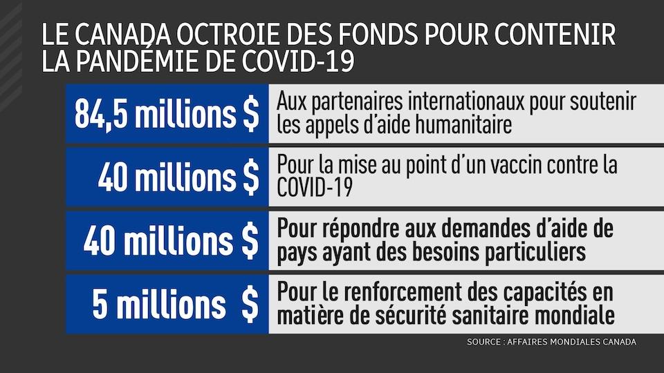 Tableau montrant les différents investissements du Canada pour contenir la pandémie. Le Canada investit 84,5 millions de dollars pour soutenir les appels d'aide humanitaire, 40 millions $ pour la mise au point d'un vaccin, 40 millions $ pour répondre aux demandes d'aide de certains pays et 5 millions $ pour améliorer la sécurité sanitaire mondiale.