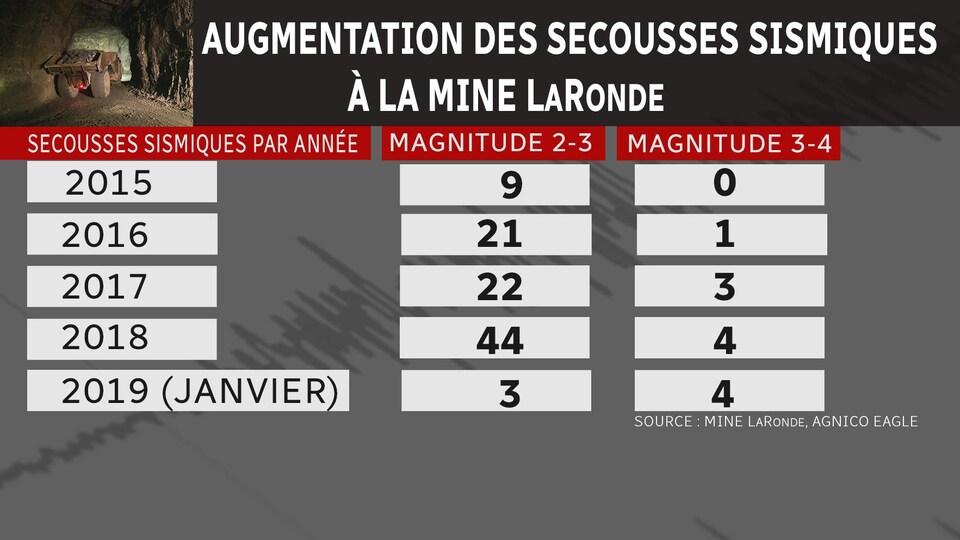 Un tableau indique le nombre de secousses sismiques, par année et pas magnitude, à la mine LaRonde.