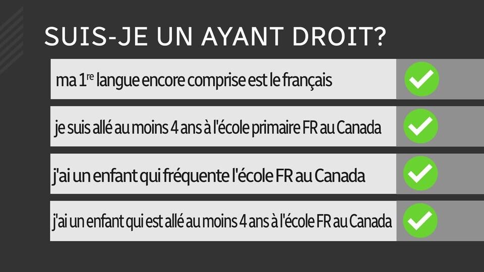 Tableau sur lequel on peut lire les informations suivantes : Titre : Suis-je un ayant droit? ma 1re langue encore comprise est le français : oui; je suis allé au moins 4 ans à l'école primaire FR au Canada : oui; j'ai un enfant qui fréquente l'école FR au Canada : oui; j'ai un enfant qui est allé au moins 4 ans à l'école FR au Canada : oui.