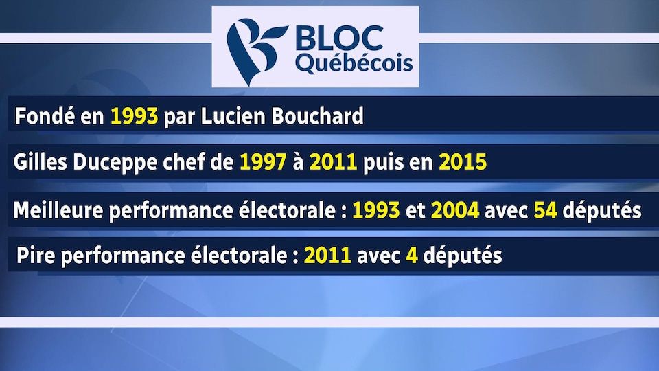 Tableau sur le Bloc québécois