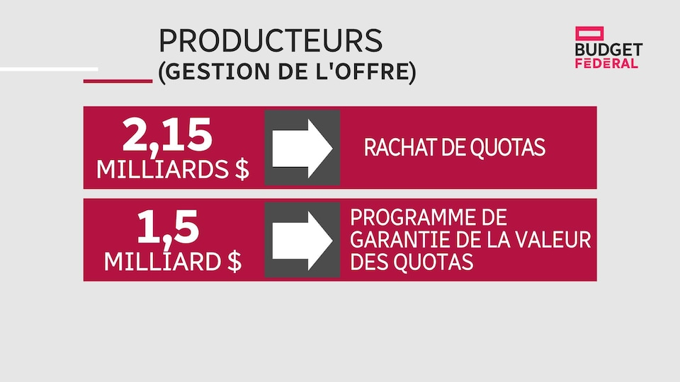 Tableau des mesures d'aide aux producteurs.