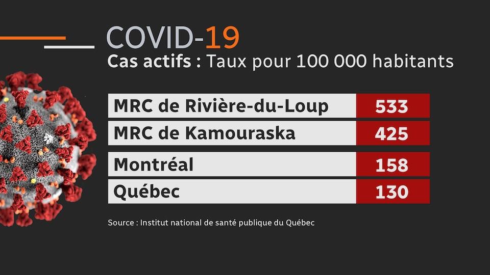 La région de Rivière-du-Loup est particulièrement touchée.