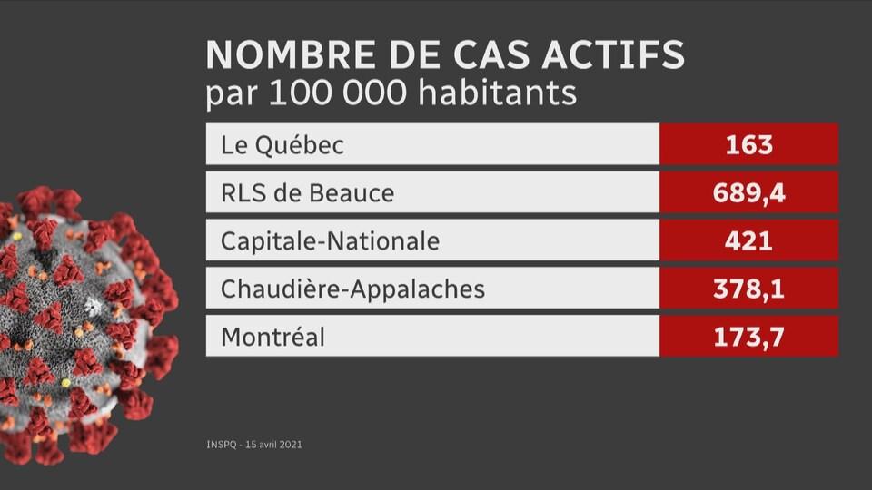Un tableau détaillant les cas pour 100 000 habitants au Québec, en Beauce, dans la Capitale-Nationale, en Chaudière-Appalaches et à Montréal.