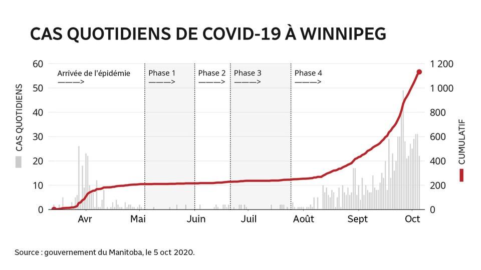 Tableau montant la progression des cas de COVID-19 à Winnipeg entre les mois de mars et d'octobre 2020.