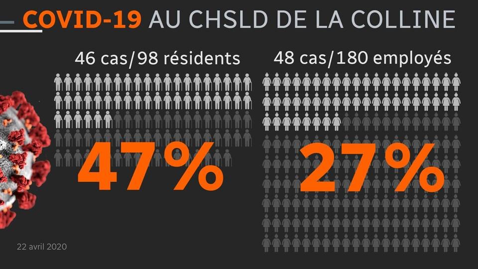 Tableau dépeignant la situation au CHSLD de la Colline de Chicoutimi-Nord.