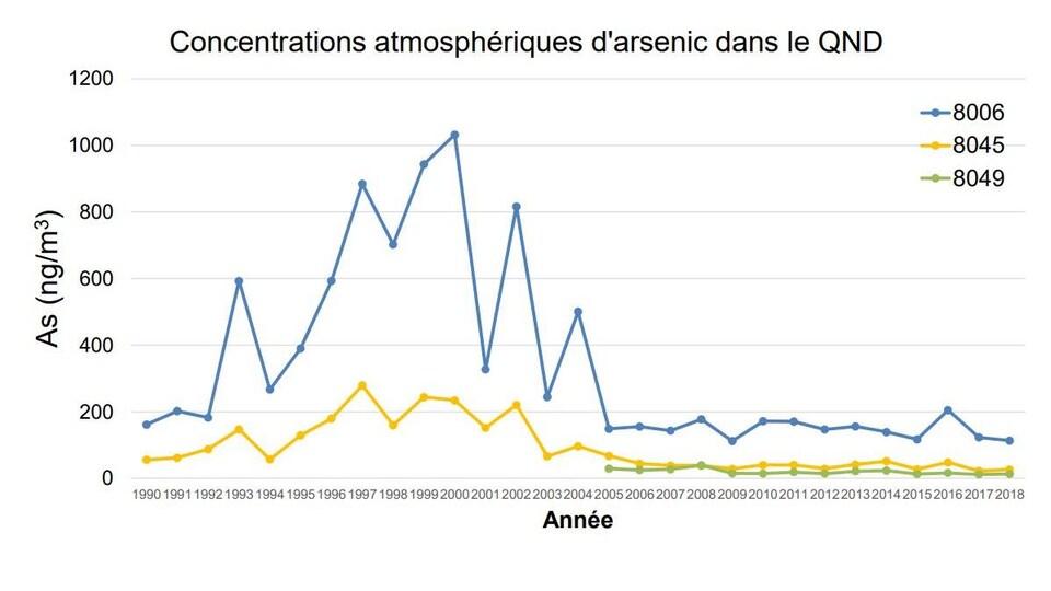 Un graphique intitulé Concentrations atmosphériques d'arsenic dans le QND.