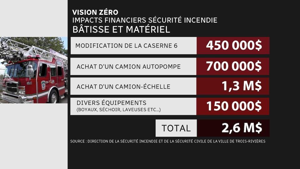 Tableau des frais associés au projet Vision zéro.