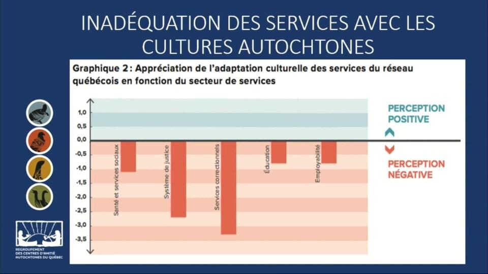 Un tableau s'intitule «Inadéquation des services avec les cultures autochtones».