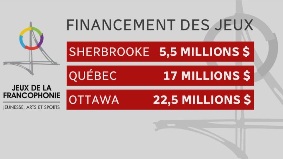 Québec offre 17 M$ pour les Jeux de la Francophonie