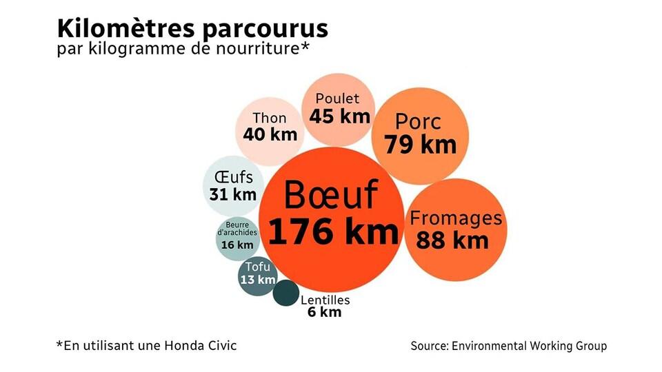 Un tableau démontrant l'équivalent des kilomètres parcourus par kilogramme de nourriture.