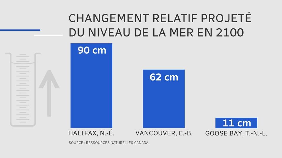 Les estimations de la montée projetée du niveau de la mer diffèrent d'une communauté à l'autre au Canada en raison du mouvement des plaques tectoniques.