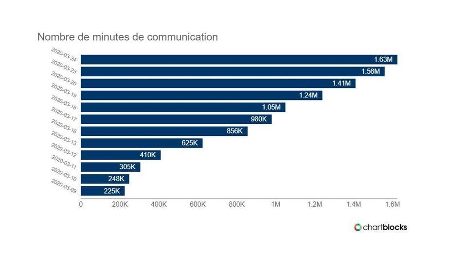 Un tableau montrant le nombre de minutes de communication par jour.