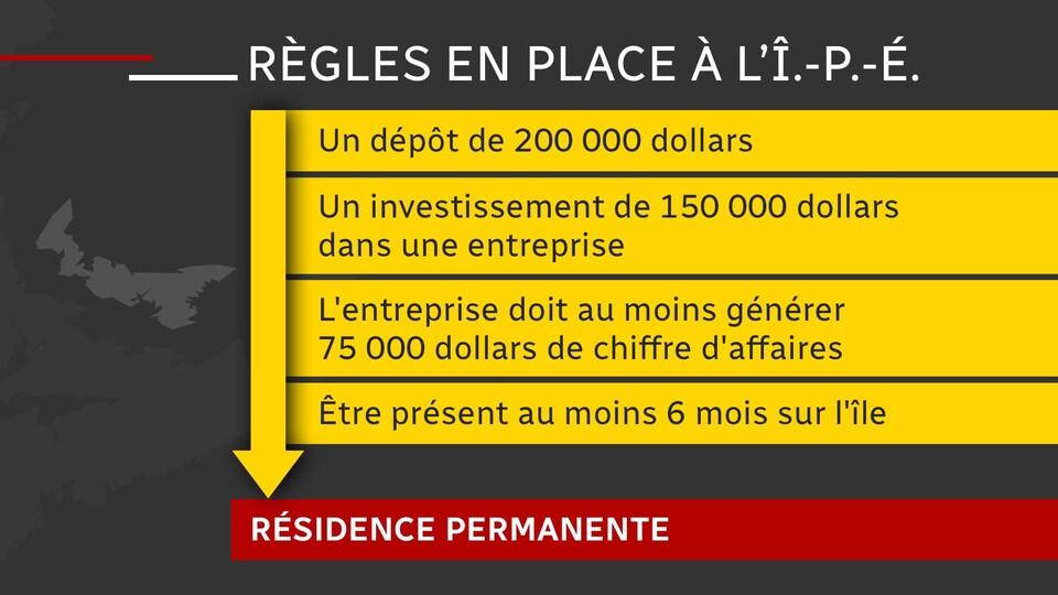 Les règles du Programme des candidats des provinces à l'Île-du-Prince-Édouard.