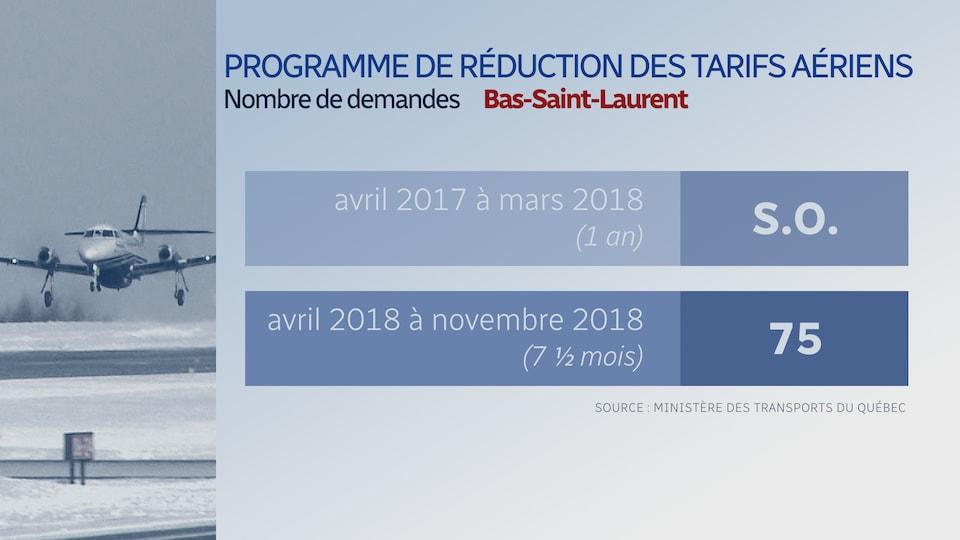 75 demandes ont été effectuées entre avril 2018 et novembre 2018.