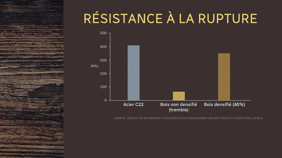 Un tableau montrant la résistance à la rupture du bois densifié.