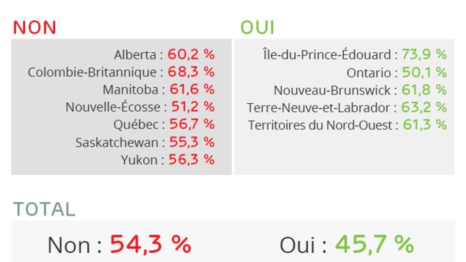 NON Alberta 60,2 % Colombie-Britannique 68,3 % Manitoba 61,6 % Nouvelle-Écosse 51,2 % Québec 56,7 % Saskatchewan 55,3 % Yukon 56,3 %  OUI Île-du-Prince-Édouard 73,9 % Ontario 50,1 % Nouveau-Brunswick 61,8 % Terre-Neuve-et-Labrador 63,2 % Territoires du Nord-Ouest 61,3 %  TOTAL NON 54,3 % OUI 45,7 %  Sources : Directeur général des élections du Canada et Directeur général des élections du Québec