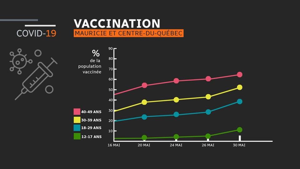 Graphique linéaire montrant le pourcentage de personnes vaccinées selon leur groupe d'âge depuis le 16 mai.