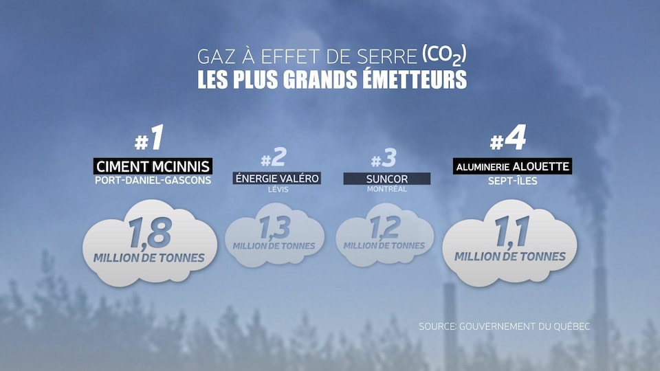 Les plus grands émetteurs de GES au Québec