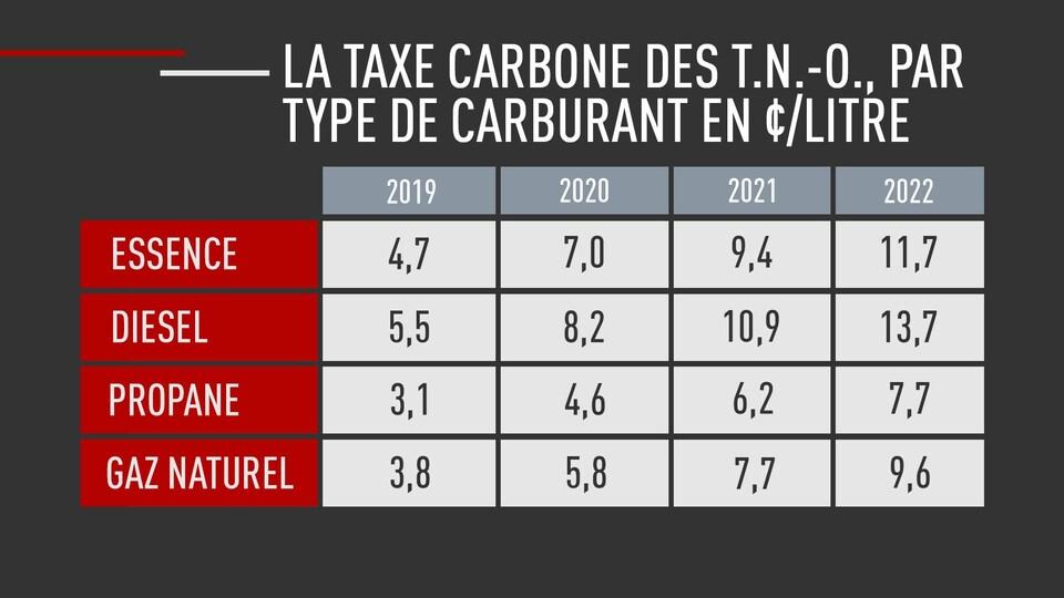 Un tableau démontrant la hausse de la taxe sur l'essence, le diesel, le propane et le gaz naturel.