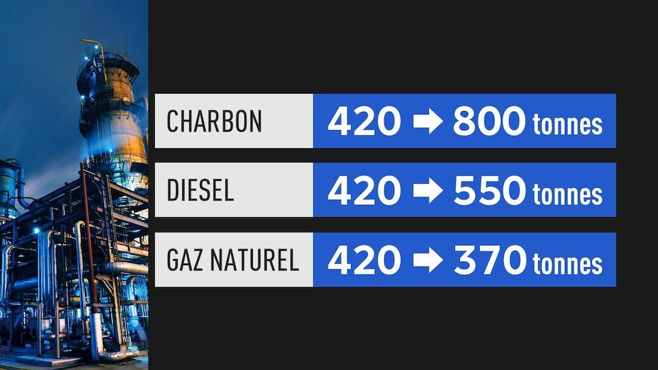 Nouvelles normes d'émissions de CO2 pour les combustibles fossiles