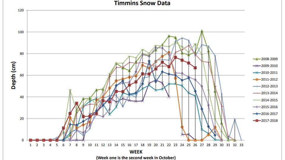 Graphique montrant l'accumulation de neige au sol à Timmins au cours des 10 dernières années.
