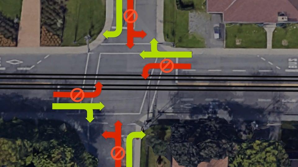 Exemple d'une intersection où les voies de tramway ne seraient pas traversables.