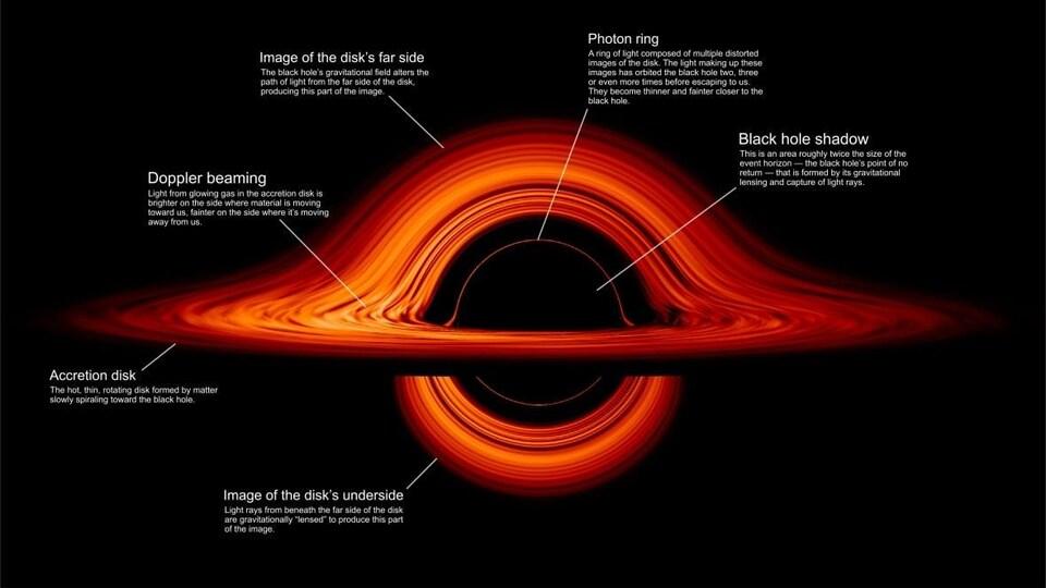 Une image qui illustre un trou noir en plus d'expliquer ses différentes caractéristiques.