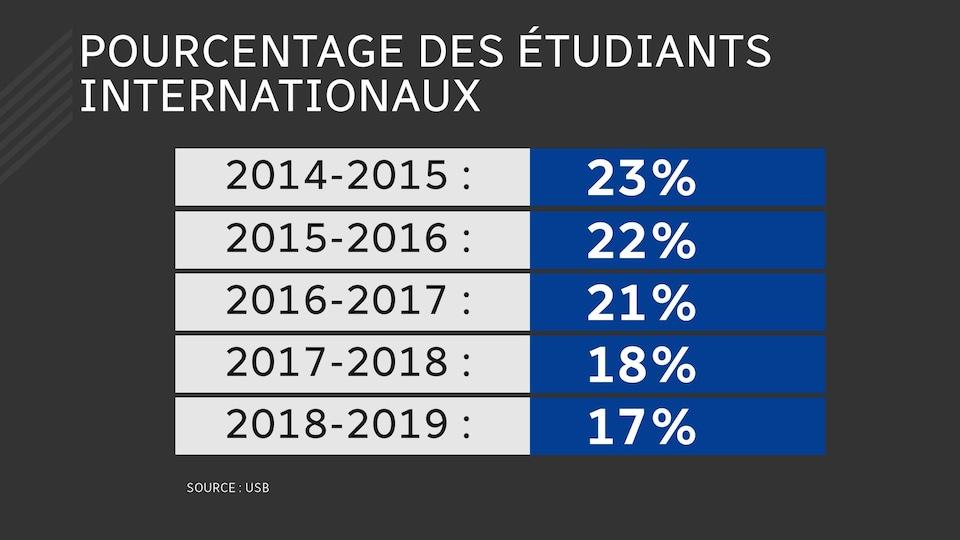 Tableau de statistiques montrant l'évolution du pourcentage d'étudiants internationaux à l'Université de Saint-Boniface.