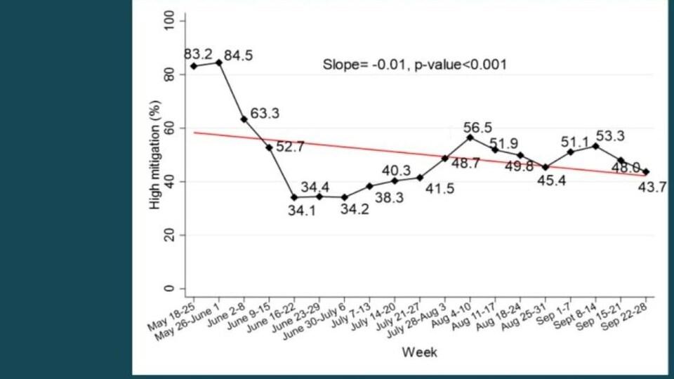 Capture d'écran d'un graphique qui représente les données compilées par le Dr Nazeem Muhajarine.