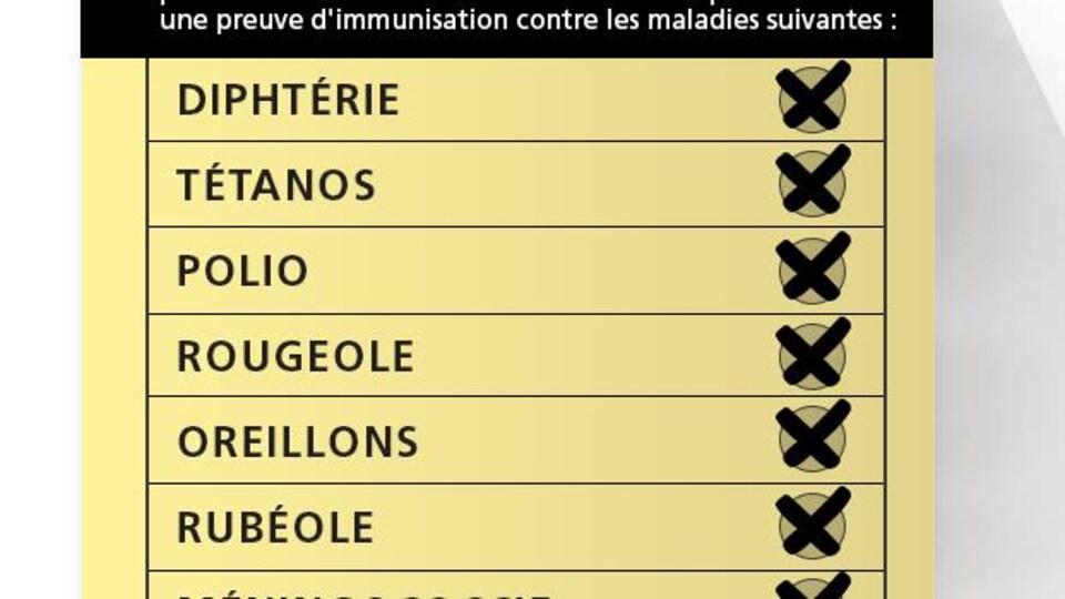 La liste des vaccins requis par la loi en Ontario inclut la diphtérie, le tétanos, la polio, la rougeole, les oreillons, la rubéole, la méningococcie, la coqueluche et la varicelle.