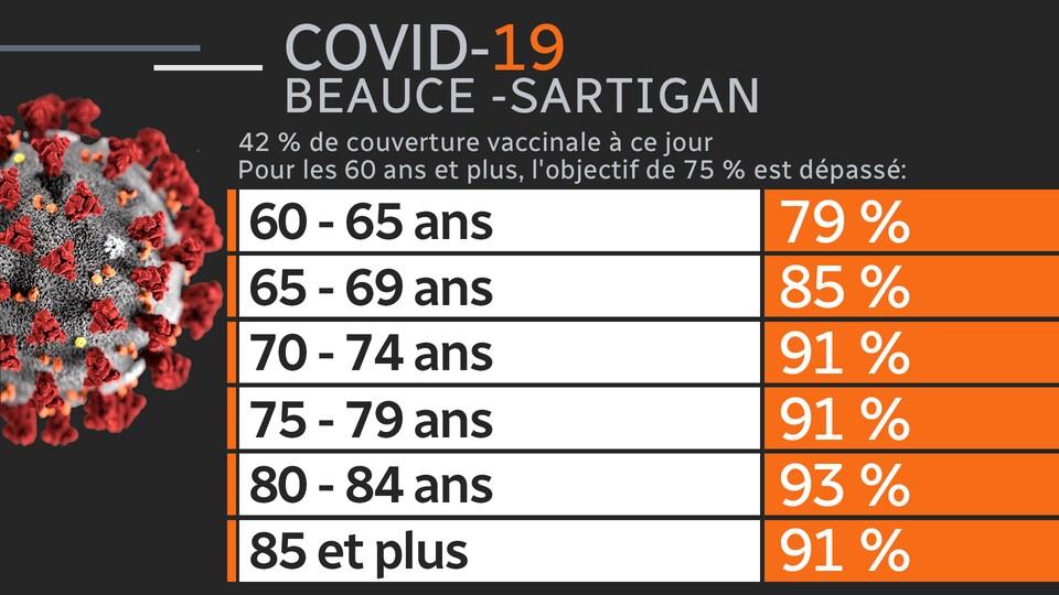 Les taux de vaccination en Beauce-Sartigan au 8 mai 2021.