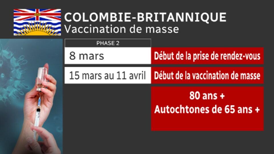 Tableau indiquant que la vaccination des personnes âgées de 80 ans et plus commence le 15 mars.