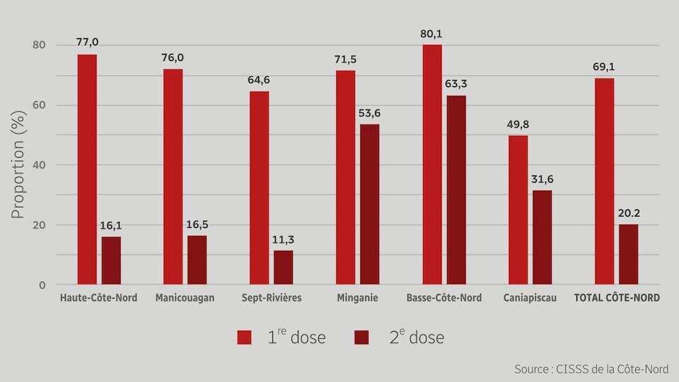 Graphique présentant le pourcentage de la population ayant reçu une première et une deuxième dose d'un vaccin contre la COVID-19 sur la Côte-Nord.