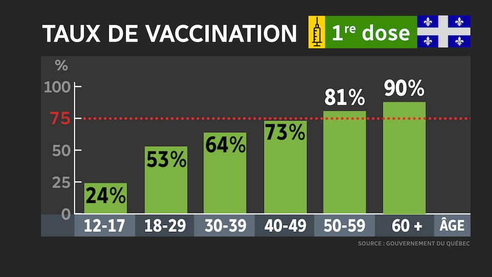 A table of vaccination rates by age group.