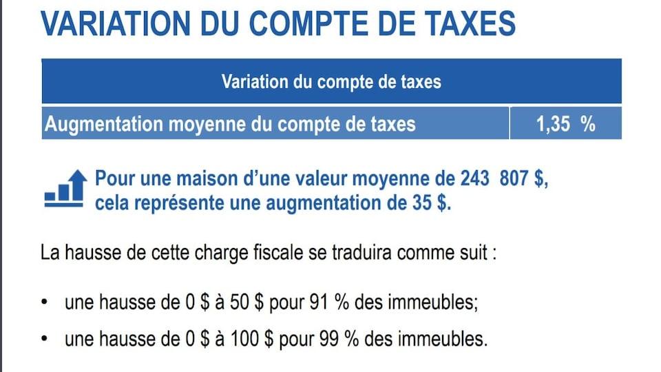 Un tableau montre les changements au compte de taxes de Rouyn-Noranda.