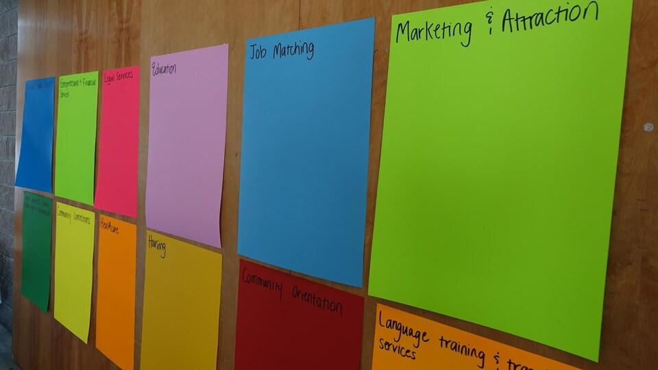 Les thèmes sont regroupés sur des papiers de couleurs sur un mur.