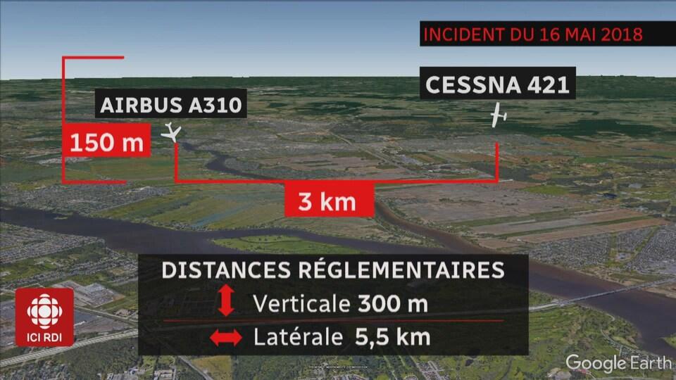 Visuel de la distance considérée comme sécuritaire en aviation.