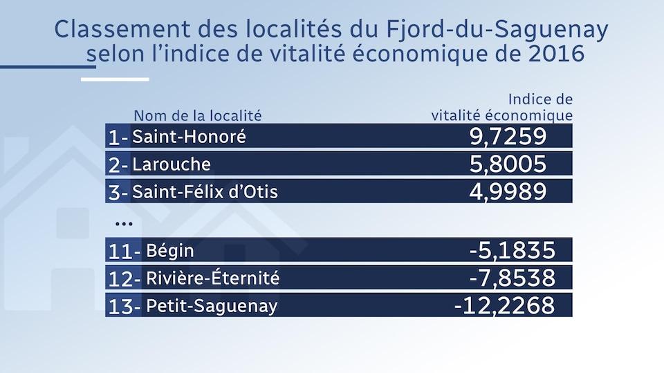 Le classement des localités du Fjord-du-Saguenay.