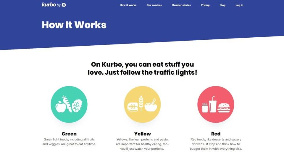 Une page extraite du site de Kurbo indique que les fruits et légumes sont catégorisés en vert, les céréales en jaune, et les aliments sucrés en rouge.