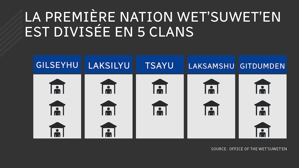 Tableau expliquant la structure de la nation Wet'Suwet'en.